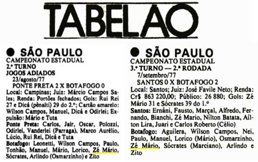 """O """"Tabelão"""" da revista Placar confirma que Zé Mário atuou em agosto e setembro de 1977, inclusive anotando um dos gols na vitória sobre o Santos em setembro."""