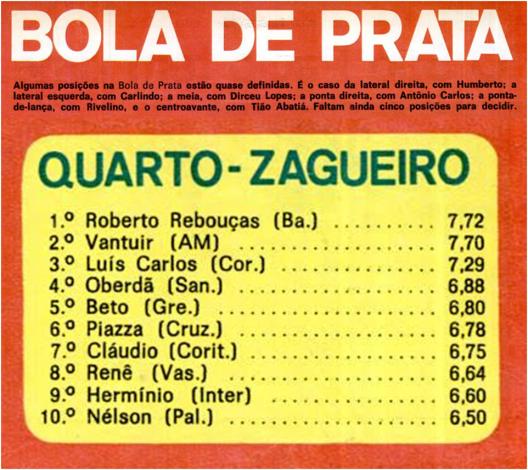 """Durante várias semanas Roberto Rebouças esteve na liderança nas apurações da """"Bola de Prata"""" de 1971, mas não levou o prêmio. Crédito: revista Placar - 10 de dezembro de 1971."""